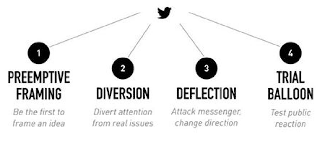 Lakoff's Taxonomy of Trump Tweets