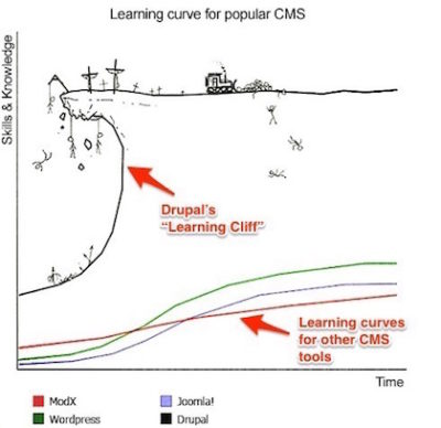 The Drupal Learning Cliff